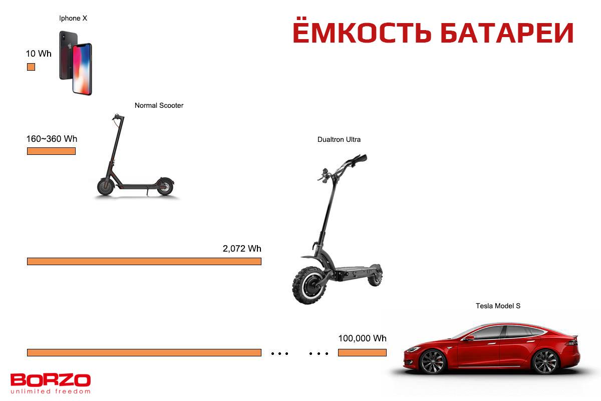 Магазин лучших электросамокатов в Украине BORZO - Электротранспорт ... 9619a70be36
